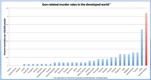 United Nation's Firearms Graph